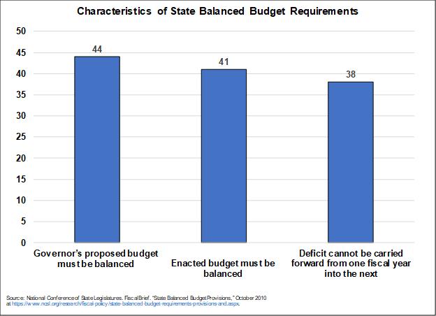 coronavirus, covid-19, states fiscal policy, balanced budget requirements