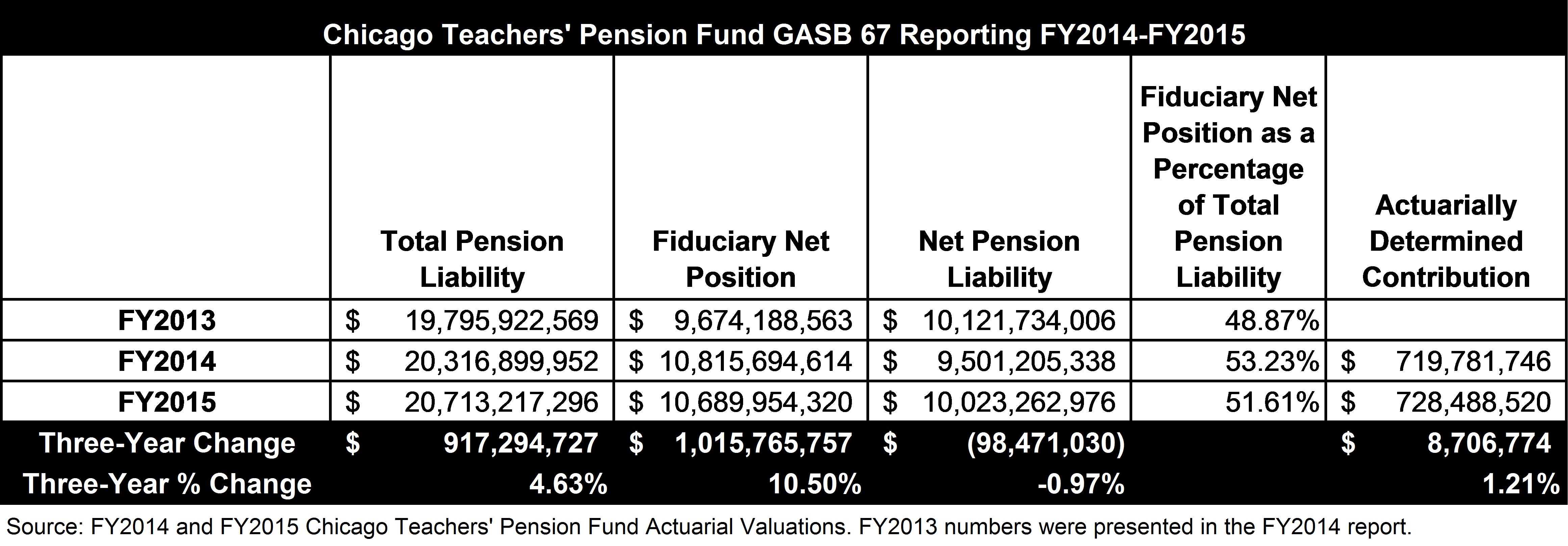 Chicago Teachers Pension Fund