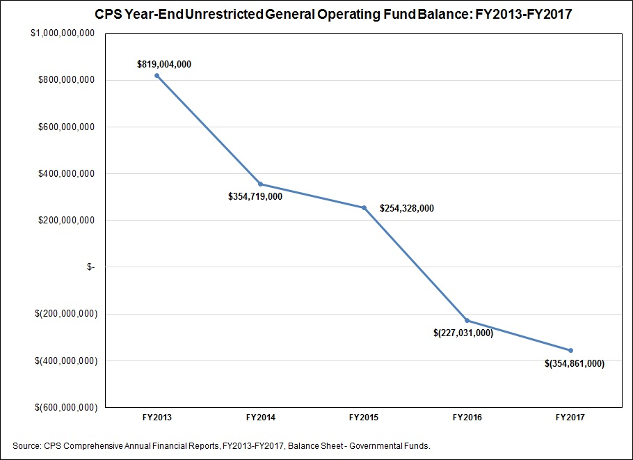 Chicago Public Schools CPS balance, Civic Federation