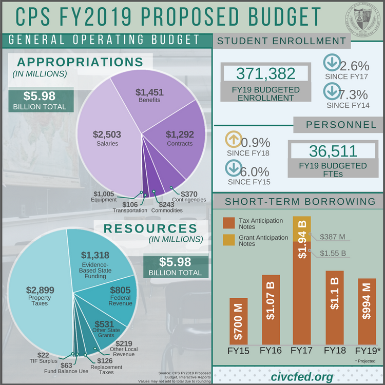Chicago public schools CPS fy2019 budget civic federation