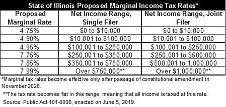 illinois graduated income tax proposed rates