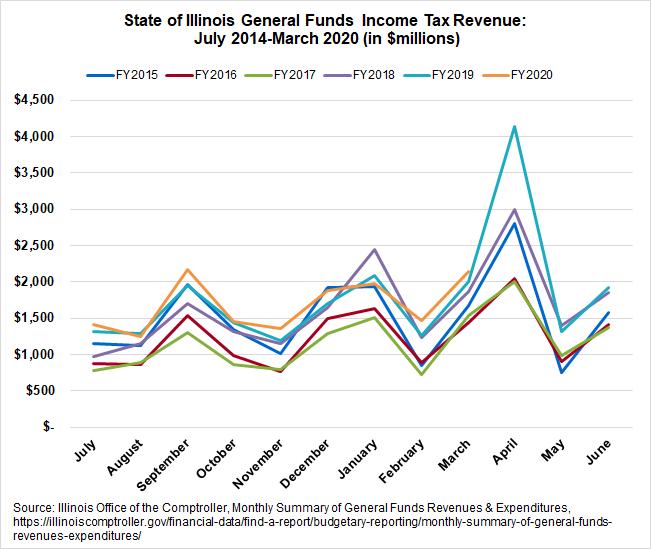 Illinois drop in state revenue coronavirus