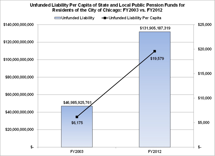 Unfunded pension liability per capita, chicago, civic federation
