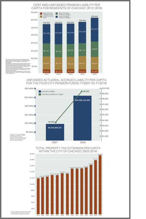 Debt and Unfunded pension liability per capita for chiacago civic federation