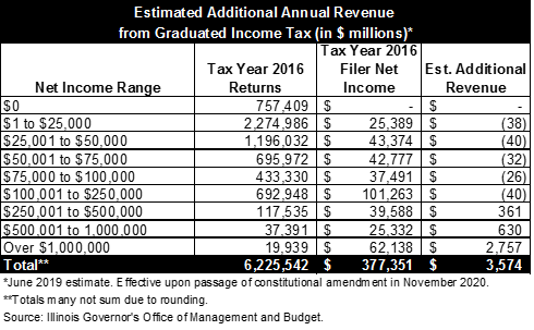 additional revenue to state of illinois from proposed graduated income tax