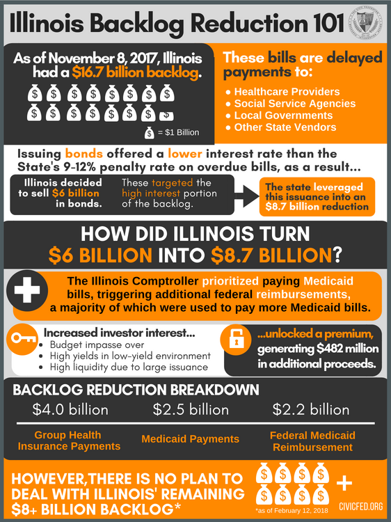 State of Illinois, unpaid bills, general funds, backlog, civic federation