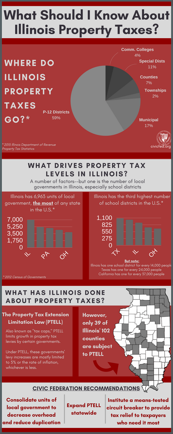 What should I know about illinois property taxes, civic federation