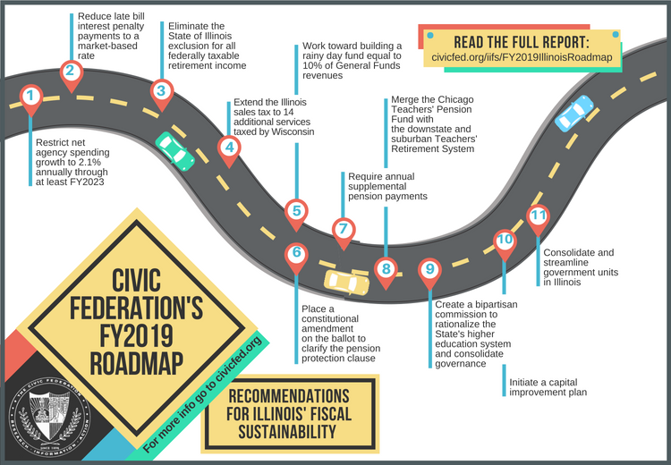 state of illinois fy2019 roadmap, civic federation